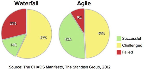 Agile-Waterfall-Success-Failure-Rates.jpg