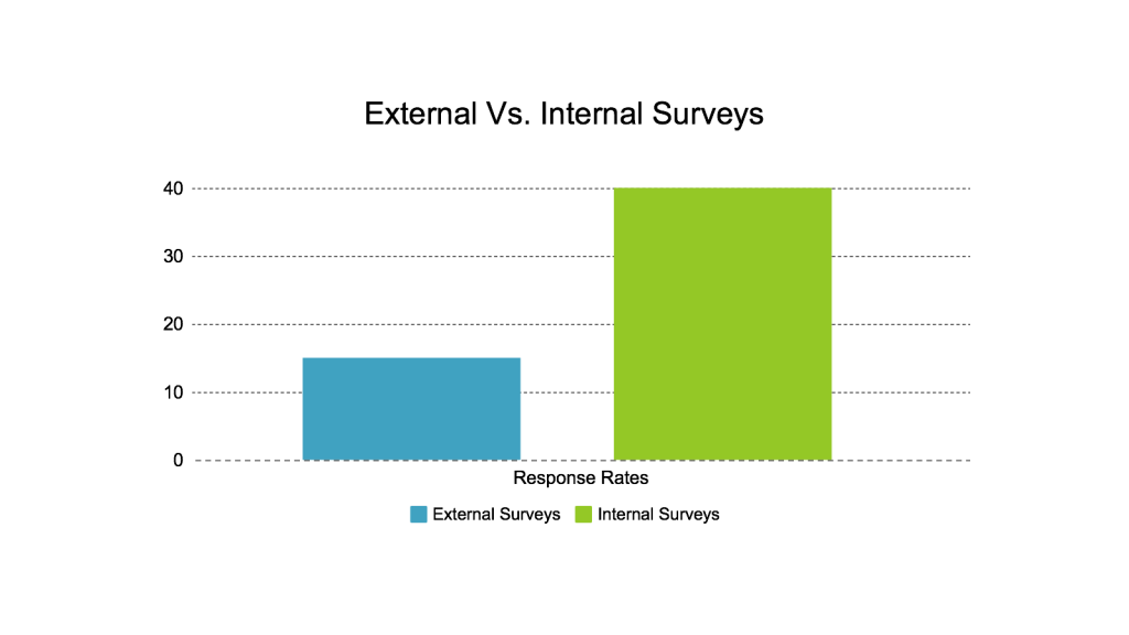 Response_Rate_Graphs-1024x576.png